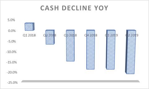 Apple Net Cash last six quarters