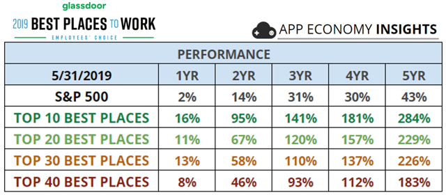 Best places to work stock performance