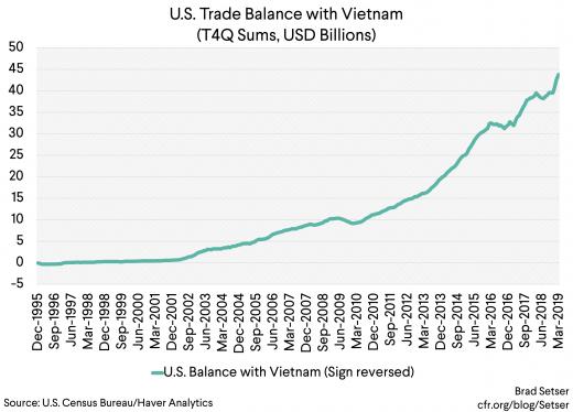 U.S. Trade Balance with Vietnam (t4q, usd billions)