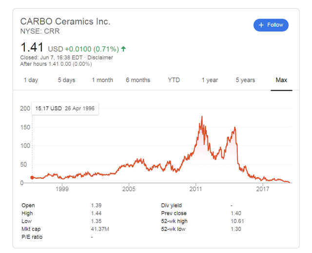 CARBO current stock price