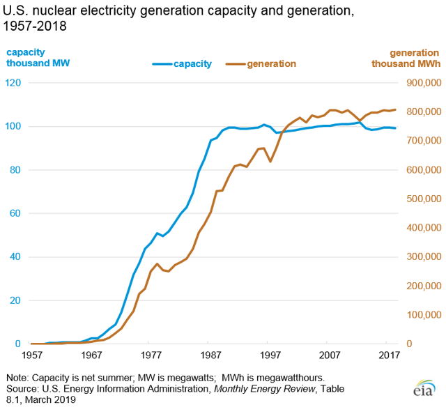 U.S. Nuclear Generation And Capacity