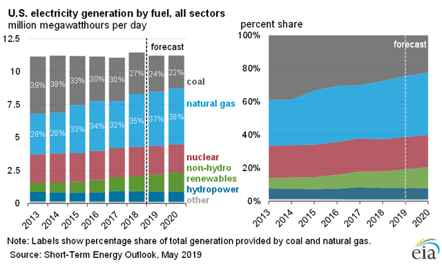 U.S. electricity generation by fuel