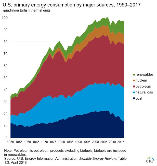 U.S. Primary Energy Consumption