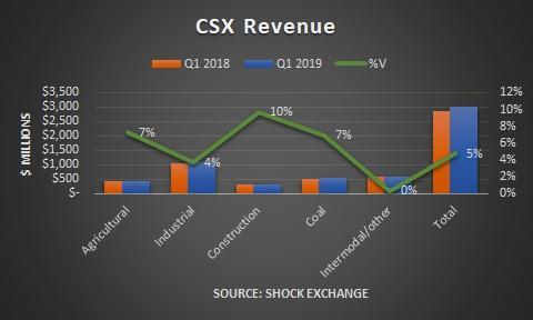 CSX Q1 2019 revenue