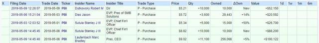 PBI Insider Transactions