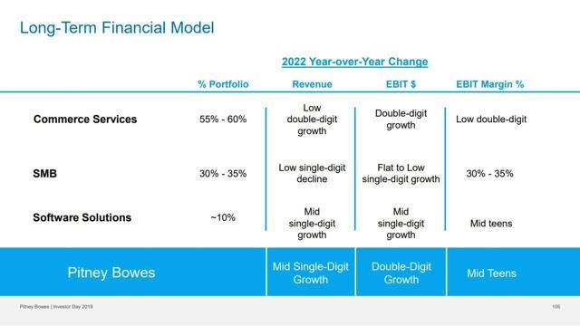 PBI Long Term Financial Model