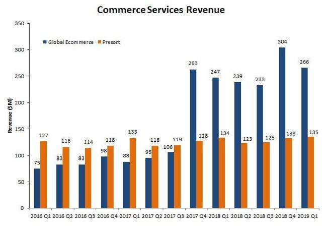 PBI Commerce Services Revenue History