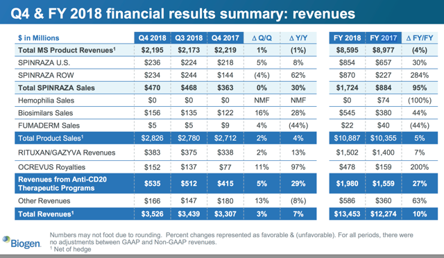 Q4 & FY 2018 financial results summary: BIIB revenues