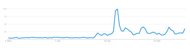 Search volume for Beyond Meat (according to Google Trends)
