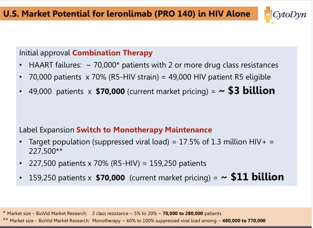 PRO 140 HIV market size