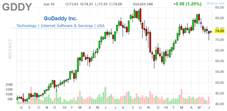(PRO+ Exclusive) Sell GoDaddy: Improving Earnings Mask Underlying Weakness