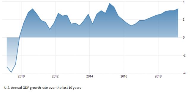 Source: Trading economics | U.S. bureau of economic analysis