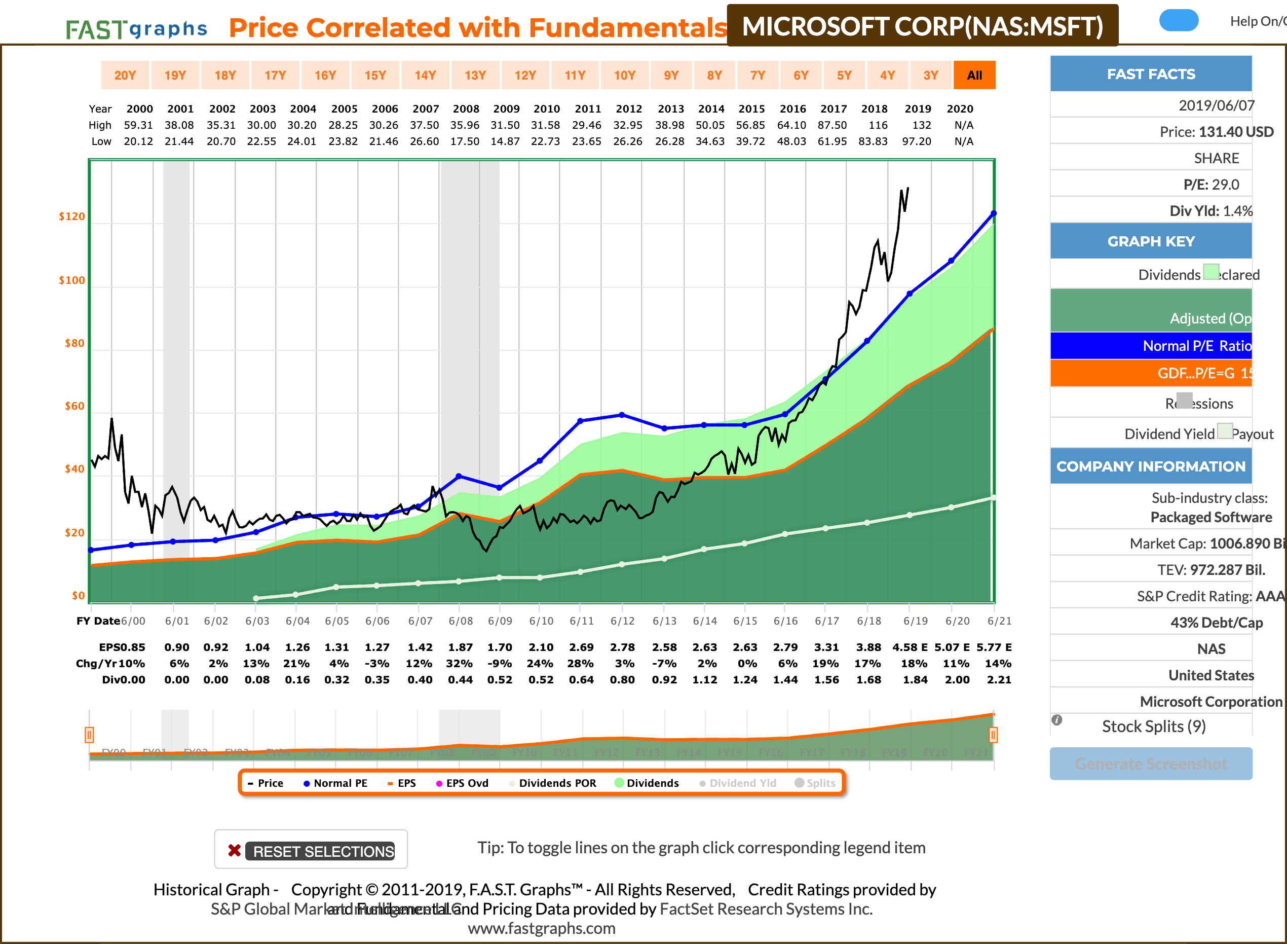 Microsoft: This Trillion-Dollar Company Is Wonderful Indeed, But It's Also Overvalued