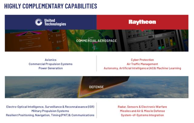 United Technologies and Raytheon Merger