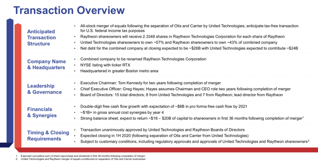 United Technologies and Raytheon Merger Information