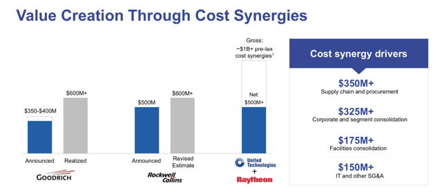 United Technologies and Raytheon Merger Synergies