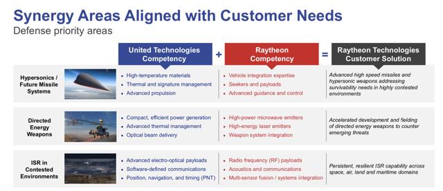 Raytheon Technologies Capabilities and Focus on Defense