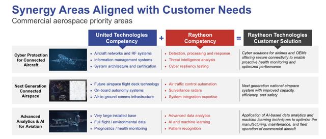 Raytheon Technologies and Capabilities and Focus on Aerospace