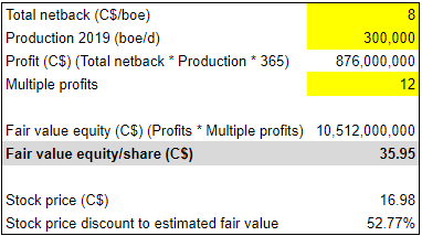 Tourmaline Oil Q1 earnings: intrinsic valuation