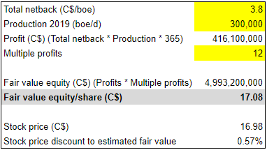 Tourmaline Oil Q1 earnings: intrinsic valuation with pessimistic assumtpions