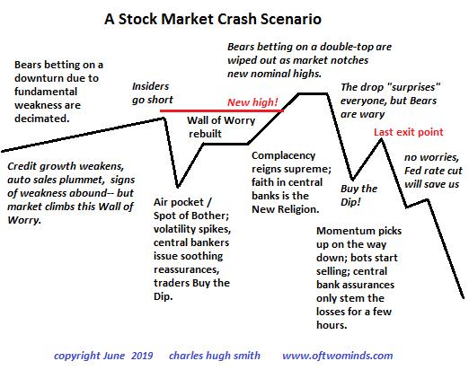 Diagram of a Market Crash