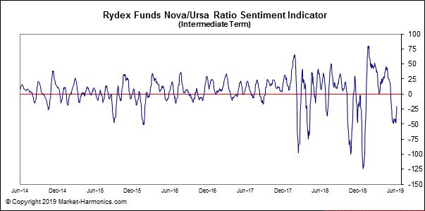 Rydex Funds Nova/Ursa Ratio Sentiment Indicator