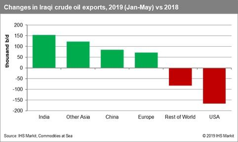 Changes in Iraqi crude oil exports