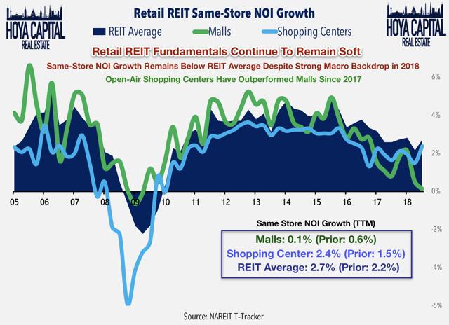 retail reit fundamentals