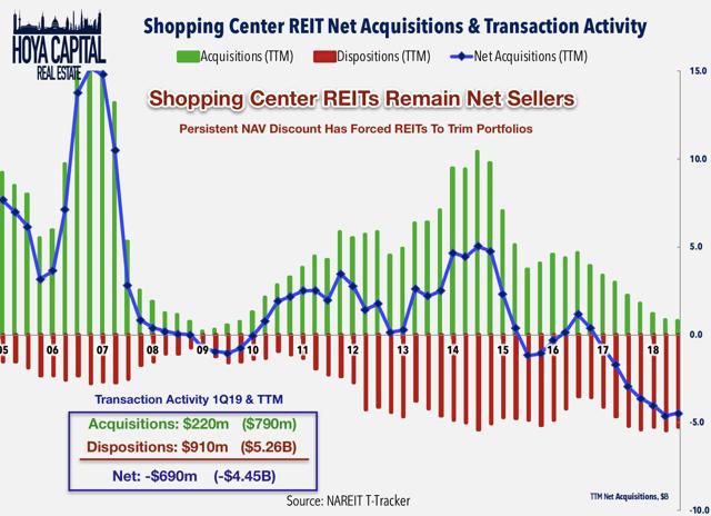 shopping center REIT acquisitions