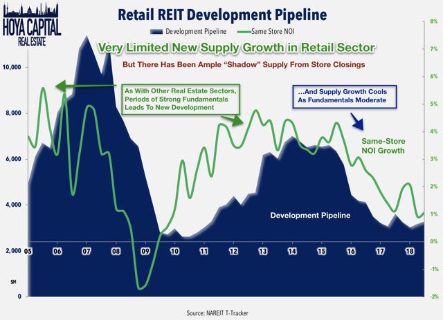 retail reit development pipeline
