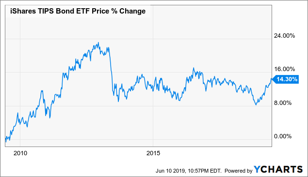TIP: A Defensive ETF To Include In Every Investment Portfolio