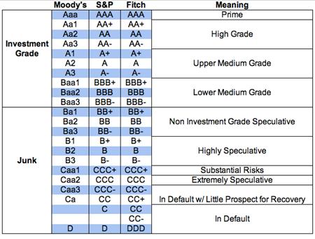 Part III On Asset Classes: Bonds