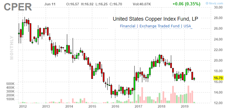 Copper Outlook Update - June 2019 - United States Commodity Index