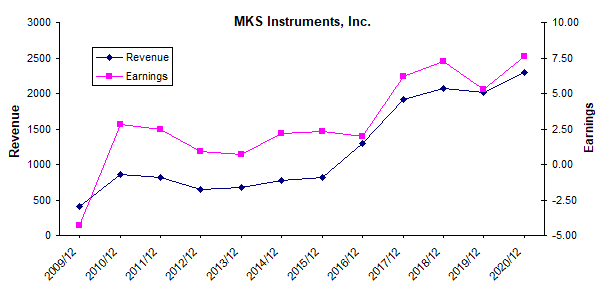 MKS Instruments Diversifies Its Revenue With Another Acquisition