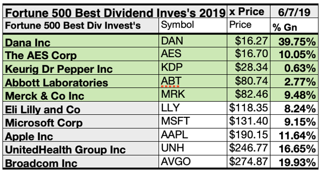 These 27 Fortune 500 Dividend Stocks Made The Best Total