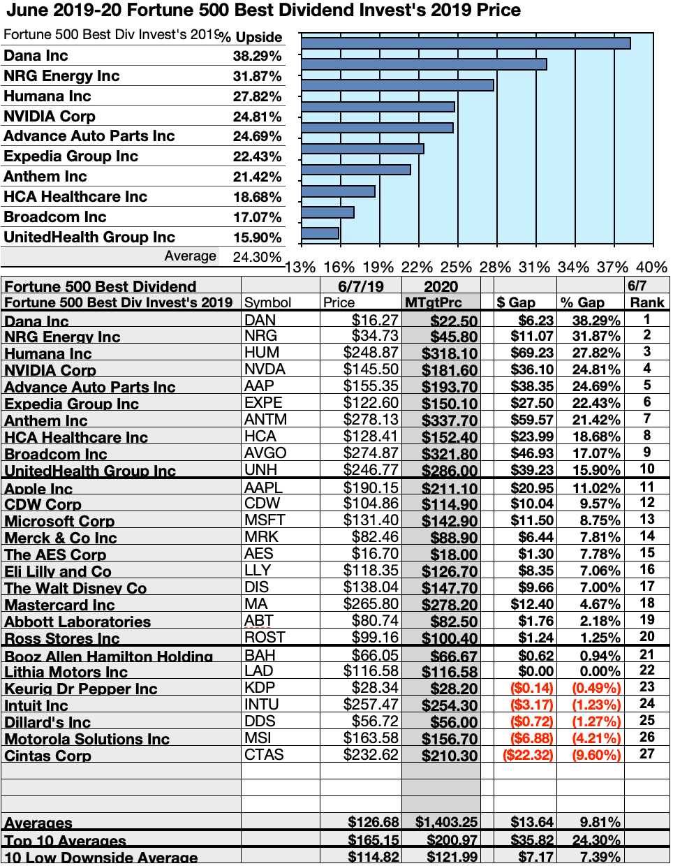 Top Dividend Stocks 2020.These 27 Fortune 500 Dividend Stocks Made The Best Total Returns To