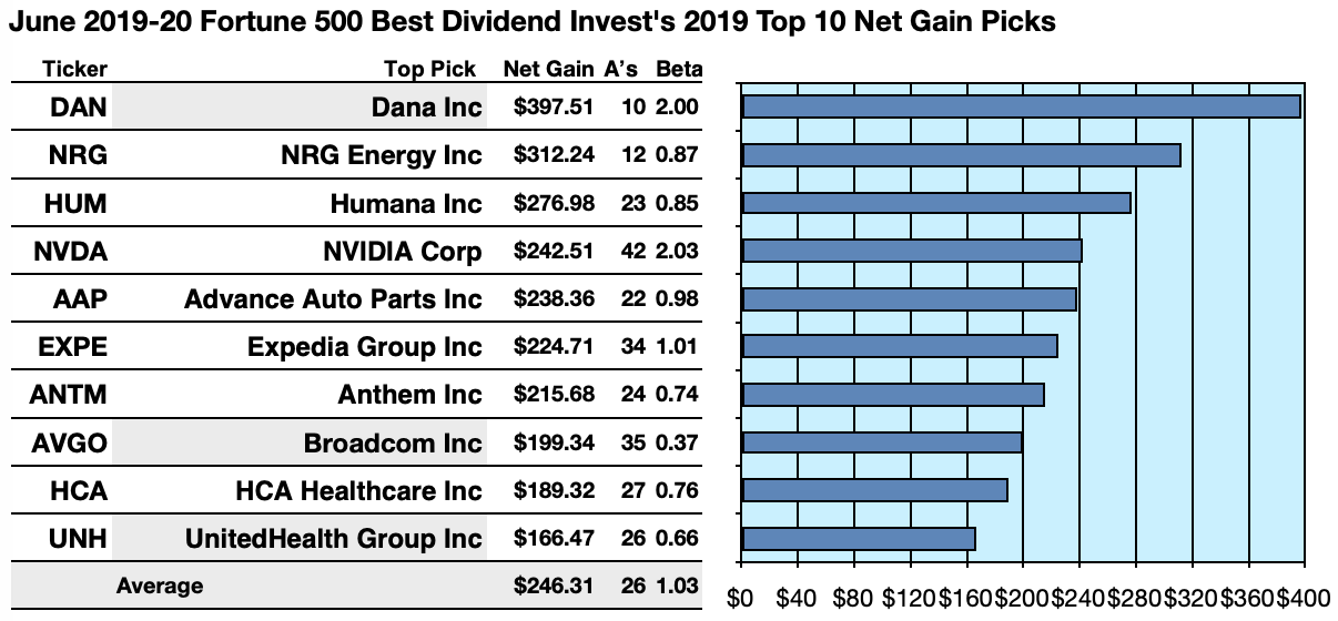 These 27 Fortune 500 Dividend Stocks Made The Best Total Returns To Investors