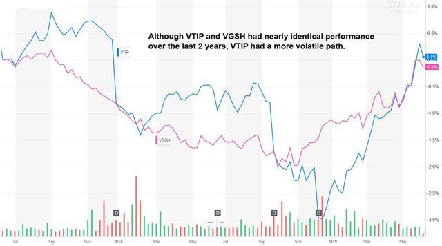 VTIP vs VGSH
