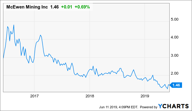 Gold And Silver Stocks To Avoid In 2019
