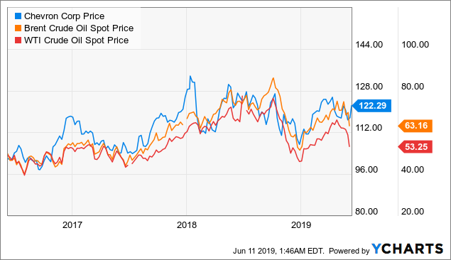 Chevron Corporation: A Moderate Buy