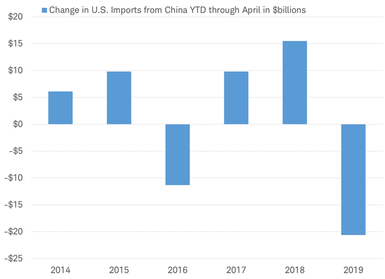 U.S. Imports From China Plunge As Other Emerging Markets Fill The Gap
