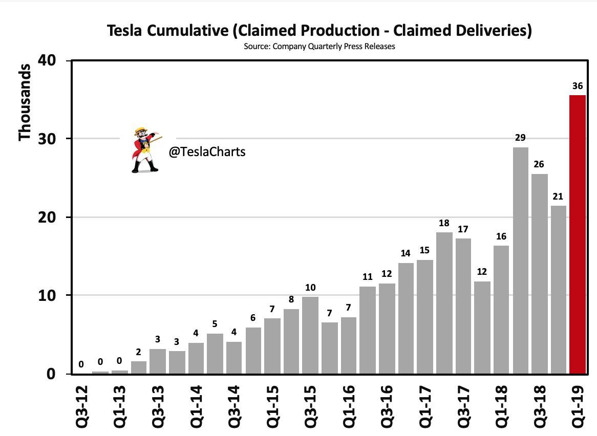 Tesla: Where Facts Don't Matter