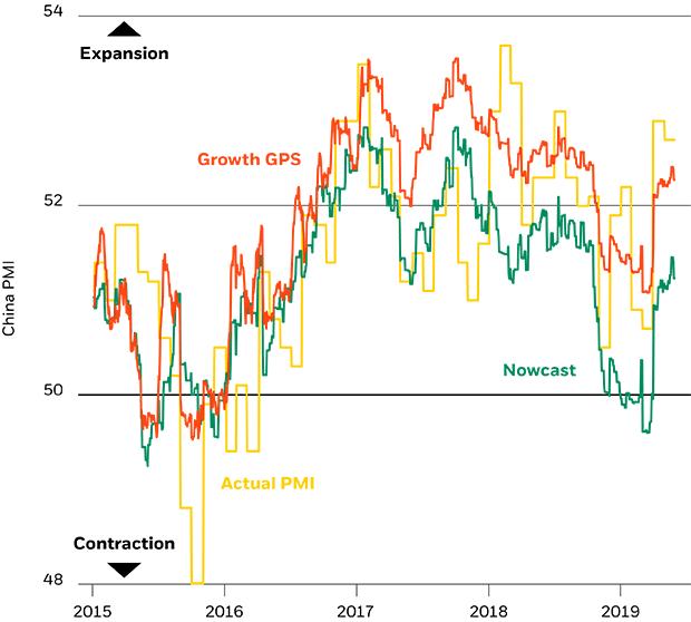 China Growth GPS vs. composite PMI, 2015-2019