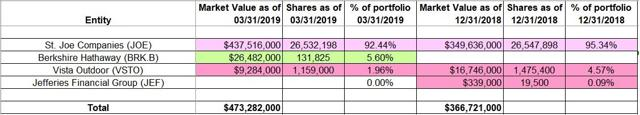 Bruce Berkowitz - Fairholme Fund - Q1 2019 13F Report Q/Q Comparison
