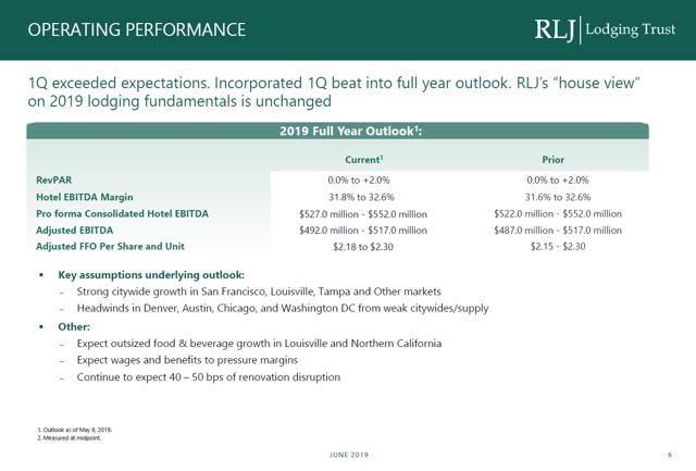 RLJ 2019 Outlook