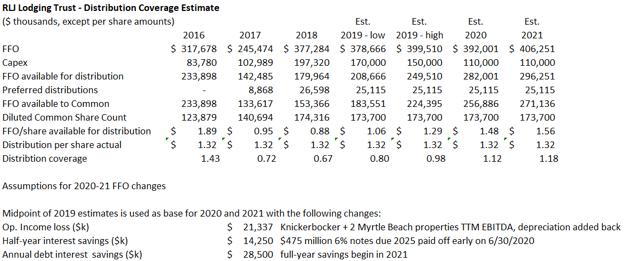 RLJ Distribution Coverage Model