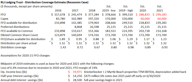 RLJ Distribution Coverage - Recession Case