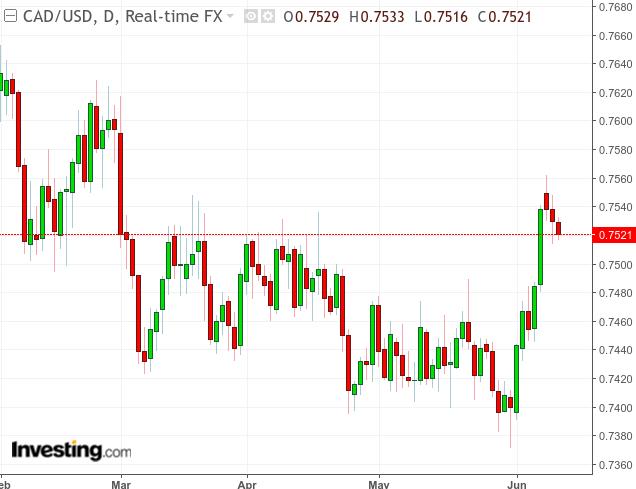 Canadian Dollar: Still Bearish In Spite Of Gains