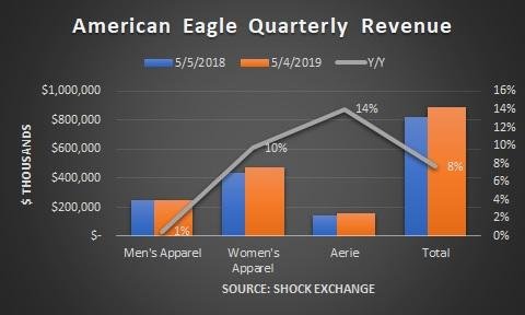 b02946d6871a American Eagle Has A Secret Weapon - American Eagle Outfitters, Inc ...