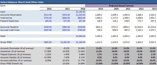 AMD balance sheet modelling for DCF analysis